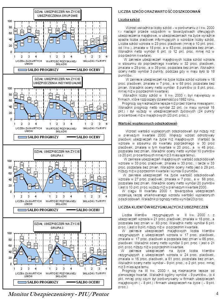 Monitor Ubezpieczeniowy - PIU/Pentor 4 LICZBA ZAWARTYCH UMÓW WARTOŚĆ POZYSKANEJ SKŁADKI SKŁADKI / TARYFYLICZBA ZAWARTYCH UMÓW WARTOŚĆ POZYSKANEJ SKŁADKI SKŁADKI / TARYFYLICZBA ZAWARTYCH UMÓW WARTOŚĆ POZYSKANEJ SKŁADKI SKŁADKI / TARYFY LICZBA ZAWARTYCH UMÓW WARTOŚĆ POZYSKANEJ SKŁADKI SKŁADKI / TARYFY LICZBA SZKÓD ORAZ WARTOŚĆ ODSZKODOWAŃ Liczba szkód Wzrost wskaźnika liczby szkód - w porównaniu z I kw.
