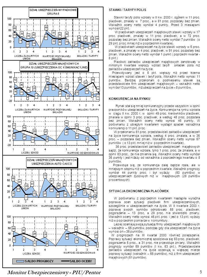Monitor Ubezpieczeniowy - PIU/Pentor 5 LICZBA ZAWARTYCH UMÓW WARTOŚĆ POZYSKANEJ SKŁADKI SKŁADKI / TARYFYLICZBA ZAWARTYCH UMÓW WARTOŚĆ POZYSKANEJ SKŁADKI SKŁADKI / TARYFY LICZBA SZKÓD WARTOŚĆ ODSZKODOWAŃ LICZBA ZAWARTYCH UMÓW WARTOŚĆ POZYSKANEJ SKŁADKI SKŁADKI / TARYFY LICZBA SZKÓD WARTOŚĆ ODSZKODOWAŃ STAWKI / TARYFY POLIS Stawki/ taryfy polis wzrosły w II kw.