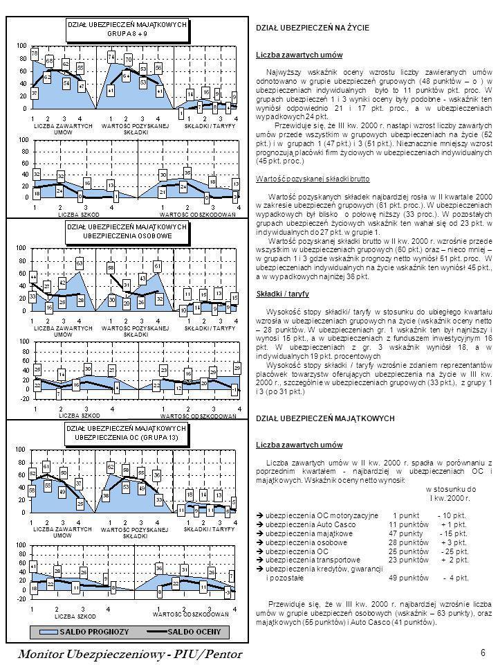 Monitor Ubezpieczeniowy - PIU/Pentor 6 LICZBA ZAWARTYCH UMÓW WARTOŚĆ POZYSKANEJ SKŁADKI SKŁADKI / TARYFY LICZBA SZKÓD WARTOŚĆ ODSZKODOWAŃ LICZBA ZAWARTYCH UMÓW WARTOŚĆ POZYSKANEJ SKŁADKI SKŁADKI / TARYFY LICZBA SZKÓD WARTOŚĆ ODSZKODOWAŃ LICZBA ZAWARTYCH UMÓW WARTOŚĆ POZYSKANEJ SKŁADKI SKŁADKI / TARYFY LICZBA SZKÓD WARTOŚĆ ODSZKODOWAŃ DZIAŁ UBEZPIECZEŃ NA ŻYCIE Liczba zawartych umów Najwyższy wskaźnik oceny wzrostu liczby zawieranych umów odnotowano w grupie ubezpieczeń grupowych (48 punktów – o ) w ubezpieczeniach indywidualnych było to 11 punktów pkt.