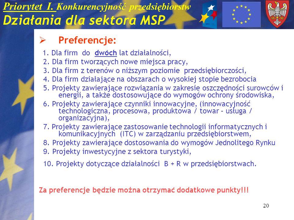 20 Priorytet I. Konkurencyjność przedsiębiorstw Działania dla sektora MSP Preferencje: 1. Dla firm do dwóch lat działalności, 2. Dla firm tworzących n