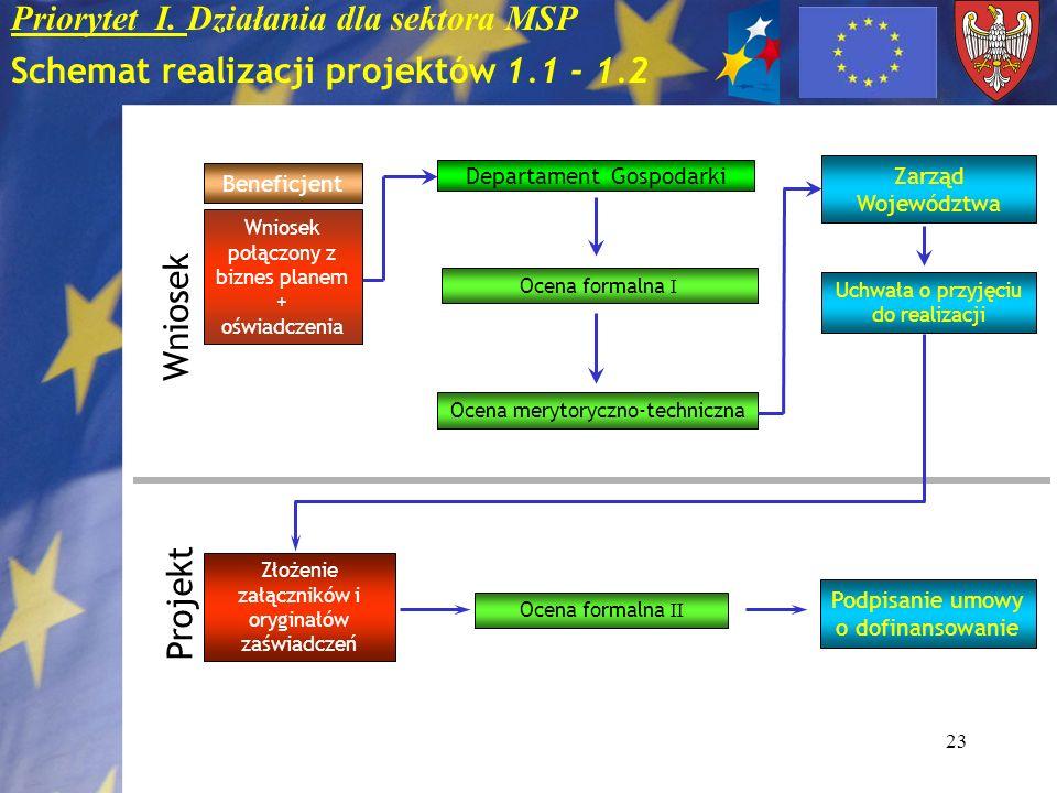 23 Priorytet I. Działania dla sektora MSP Schemat realizacji projektów 1.1 - 1.2 Beneficjent Wniosek połączony z biznes planem + oświadczenia Departam