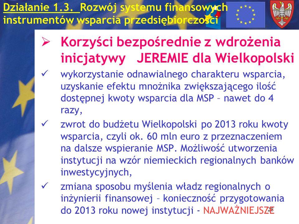 28 Działanie 1.3. Rozwój systemu finansowych instrumentów wsparcia przedsiębiorczości Korzyści bezpośrednie z wdrożenia inicjatywy JEREMIE dla Wielkop