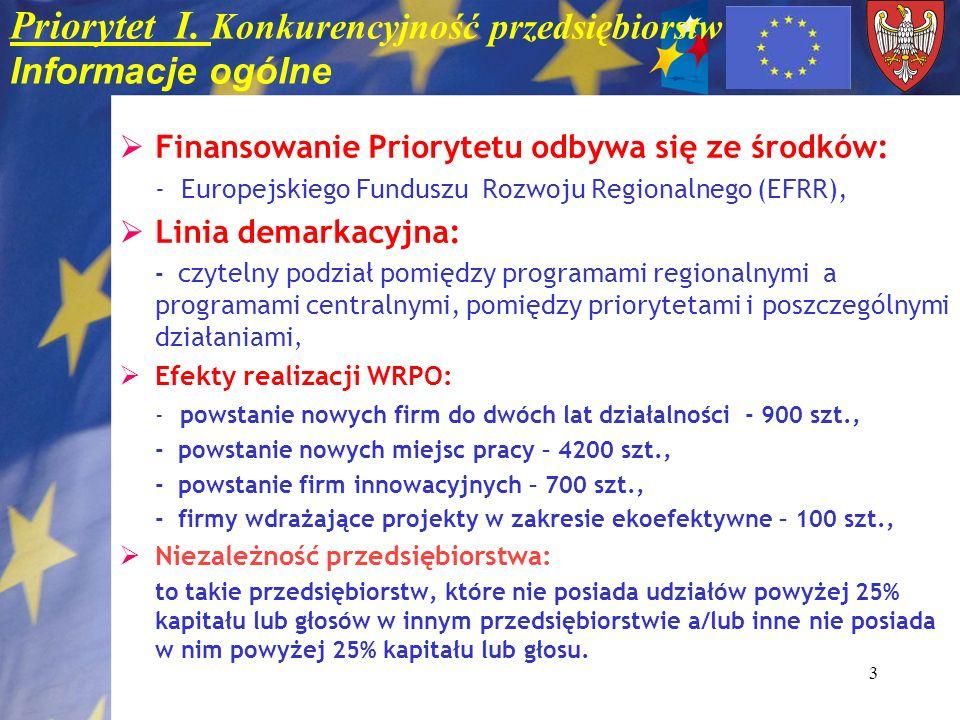 3 Priorytet I. Konkurencyjność przedsiębiorstw Informacje ogólne Finansowanie Priorytetu odbywa się ze środków: - Europejskiego Funduszu Rozwoju Regio
