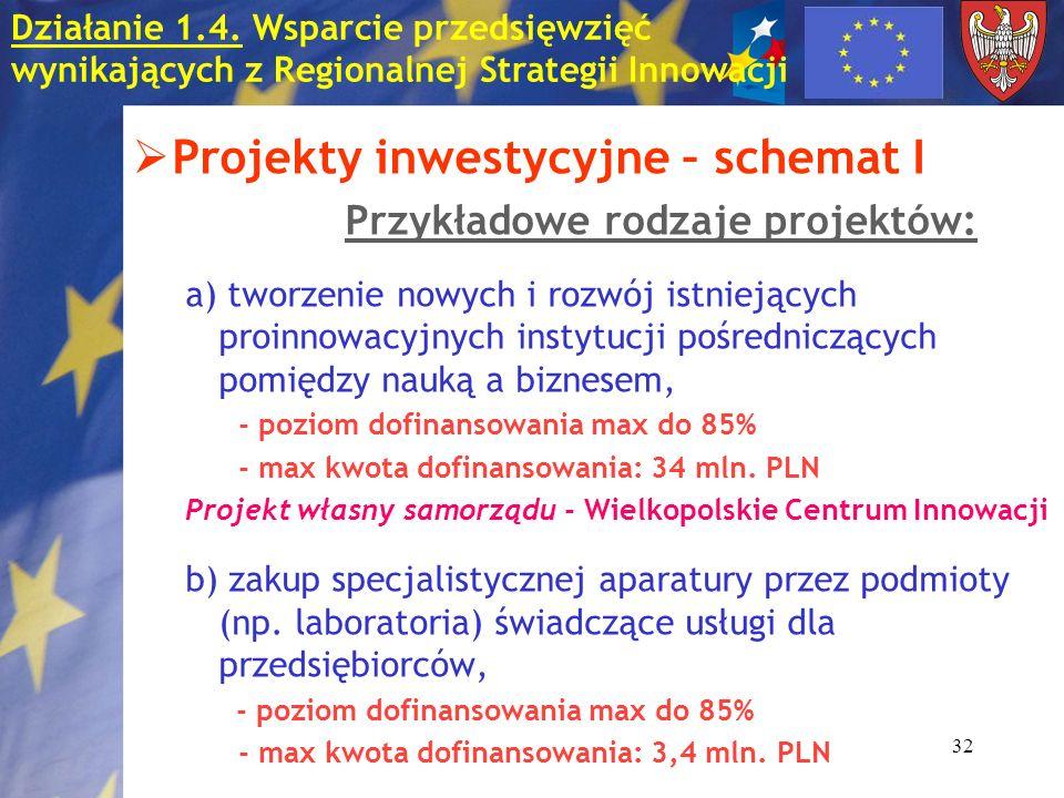 32 Projekty inwestycyjne – schemat I Przykładowe rodzaje projektów: a) tworzenie nowych i rozwój istniejących proinnowacyjnych instytucji pośredniczących pomiędzy nauką a biznesem, - poziom dofinansowania max do 85% - max kwota dofinansowania: 34 mln.