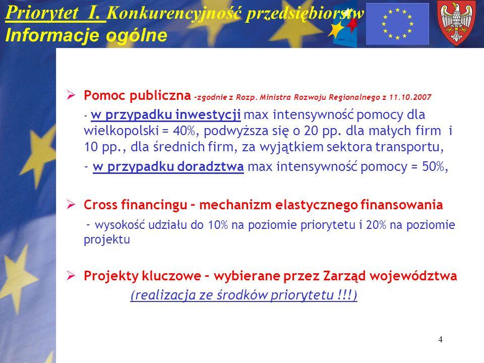 4 Priorytet I. Konkurencyjność przedsiębiorstw Informacje ogólne Pomoc publiczna –zgodnie z Rozp. Ministra Rozwoju Regionalnego z 11.10.2007 - w przyp