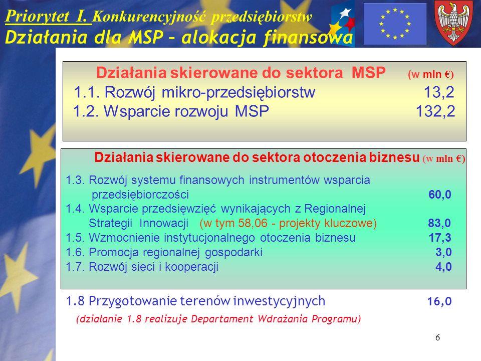6 Priorytet I. Konkurencyjność przedsiębiorstw Działania dla MSP – alokacja finansowa 1.8 Przygotowanie terenów inwestycyjnych 16,0 (działanie 1.8 rea
