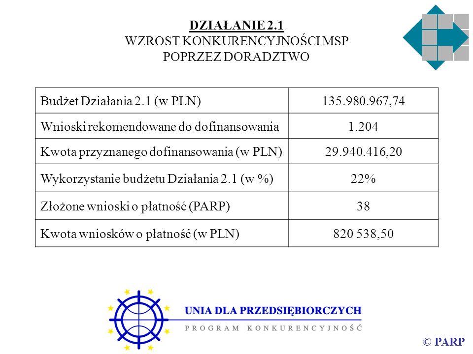© PARP DZIAŁANIE 2.1 WZROST KONKURENCYJNOŚCI MSP POPRZEZ DORADZTWO Budżet Działania 2.1 (w PLN)135.980.967,74 Wnioski rekomendowane do dofinansowania1.204 Kwota przyznanego dofinansowania (w PLN)29.940.416,20 Wykorzystanie budżetu Działania 2.1 (w %)22% Złożone wnioski o płatność (PARP)38 Kwota wniosków o płatność (w PLN)820 538,50