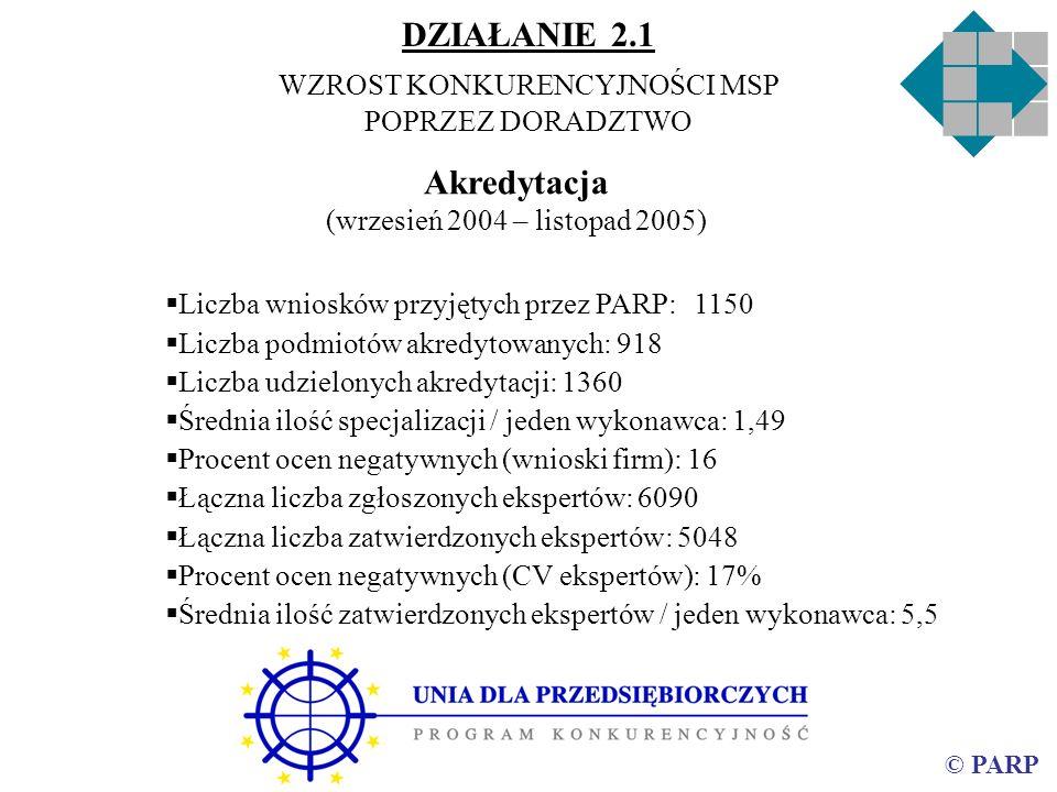 © PARP Akredytacja (wrzesień 2004 – listopad 2005) DZIAŁANIE 2.1 WZROST KONKURENCYJNOŚCI MSP POPRZEZ DORADZTWO Liczba wniosków przyjętych przez PARP:1150 Liczba podmiotów akredytowanych: 918 Liczba udzielonych akredytacji: 1360 Średnia ilość specjalizacji / jeden wykonawca: 1,49 Procent ocen negatywnych (wnioski firm): 16 Łączna liczba zgłoszonych ekspertów: 6090 Łączna liczba zatwierdzonych ekspertów: 5048 Procent ocen negatywnych (CV ekspertów): 17% Średnia ilość zatwierdzonych ekspertów / jeden wykonawca: 5,5