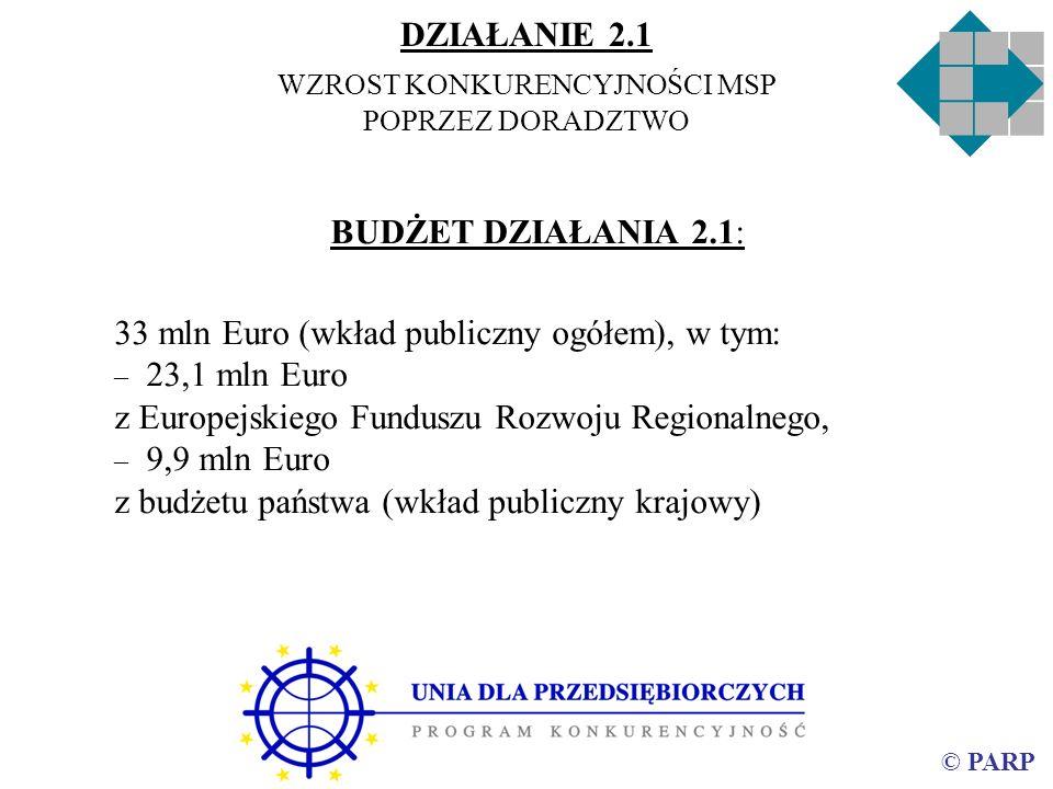 © PARP BUDŻET DZIAŁANIA 2.1: 33 mln Euro (wkład publiczny ogółem), w tym: – 23,1 mln Euro z Europejskiego Funduszu Rozwoju Regionalnego, – 9,9 mln Euro z budżetu państwa (wkład publiczny krajowy) DZIAŁANIE 2.1 WZROST KONKURENCYJNOŚCI MSP POPRZEZ DORADZTWO