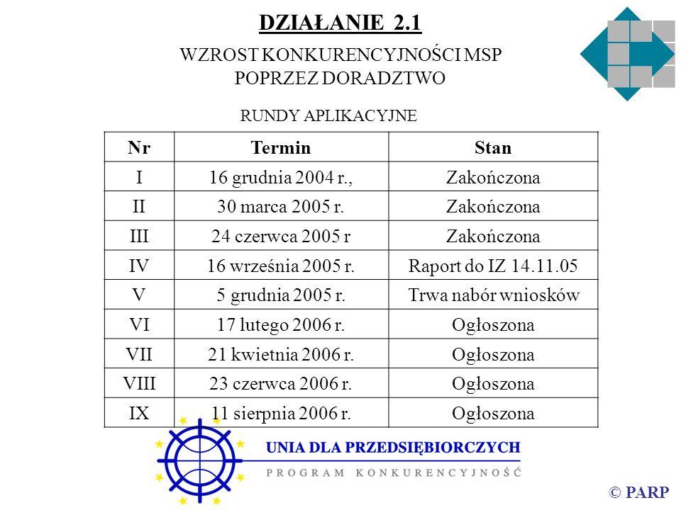 © PARP DZIAŁANIE 2.1 WZROST KONKURENCYJNOŚCI MSP POPRZEZ DORADZTWO NrTerminStan I16 grudnia 2004 r.,Zakończona II30 marca 2005 r.Zakończona III24 czer