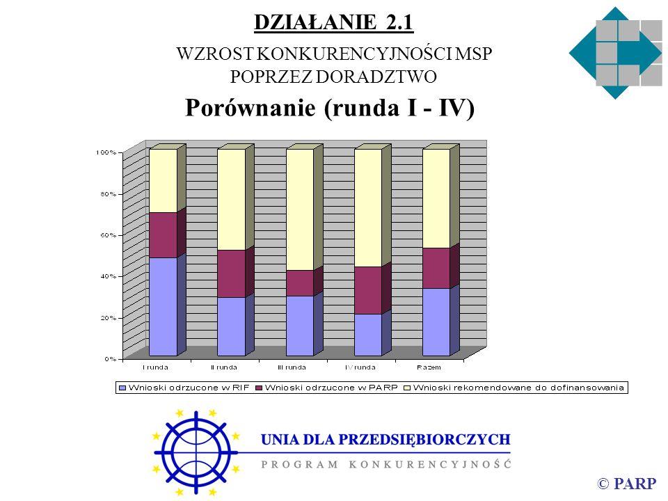 © PARP Porównanie (runda I - IV) DZIAŁANIE 2.1 WZROST KONKURENCYJNOŚCI MSP POPRZEZ DORADZTWO