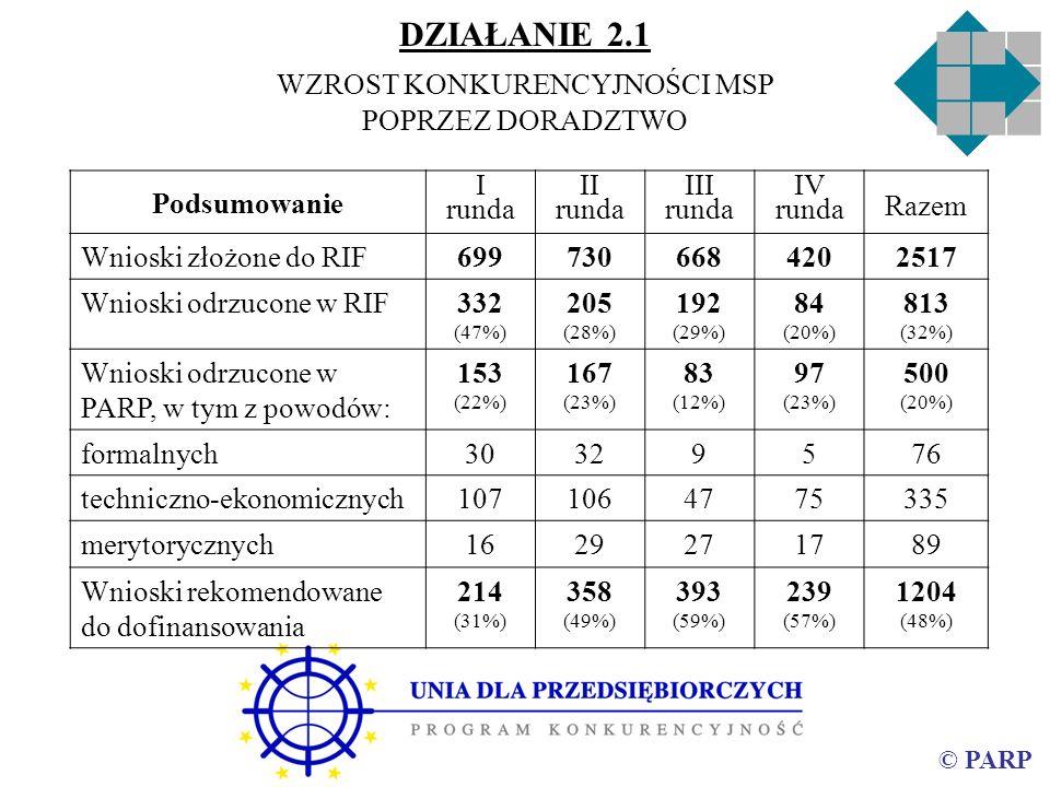 © PARP Podsumowanie I runda II runda III runda IV runda Razem Wnioski złożone do RIF6997306684202517 Wnioski odrzucone w RIF332 (47%) 205 (28%) 192 (29%) 84 (20%) 813 (32%) Wnioski odrzucone w PARP, w tym z powodów: 153 (22%) 167 (23%) 83 (12%) 97 (23%) 500 (20%) formalnych30329576 techniczno-ekonomicznych1071064775335 merytorycznych1629271789 Wnioski rekomendowane do dofinansowania 214 (31%) 358 (49%) 393 (59%) 239 (57%) 1204 (48%) DZIAŁANIE 2.1 WZROST KONKURENCYJNOŚCI MSP POPRZEZ DORADZTWO