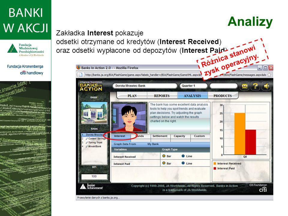 Zakładka Interest pokazuje odsetki otrzymane od kredytów (Interest Received) oraz odsetki wypłacone od depozytów (Interest Paid).