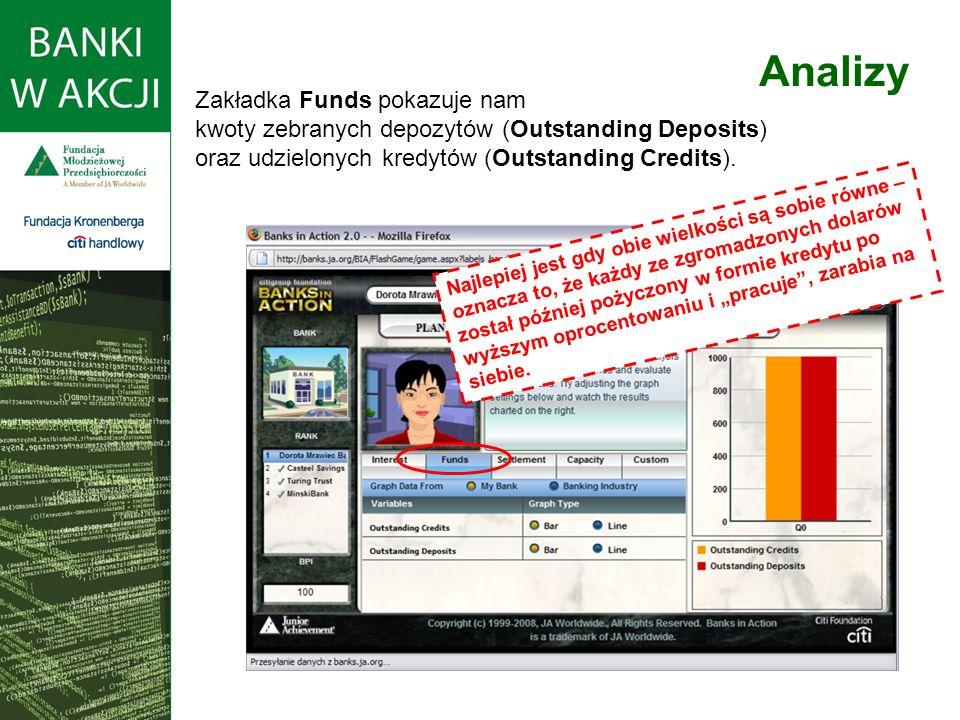 Zakładka Funds pokazuje nam kwoty zebranych depozytów (Outstanding Deposits) oraz udzielonych kredytów (Outstanding Credits).