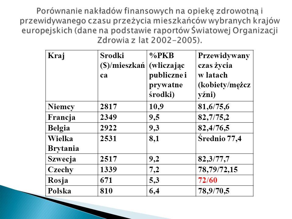 KrajSrodki ($)/mieszkań ca %PKB (wliczając publiczne i prywatne środki) Przewidywany czas życia w latach (kobiety/mężcz yźni) Niemcy281710,981,6/75,6 Francja23499,582,7/75,2 Belgia29229,382,4/76,5 Wielka Brytania 25318,1Średnio 77,4 Szwecja25179,282,3/77,7 Czechy13397,278,79/72,15 Rosja6715,372/60 Polska8106,478,9/70,5