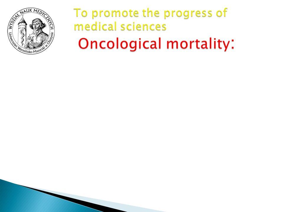 W 2000 roku zarejestrowano w Polsce łącznie 84559 zgonów z powodu nowotworów złośliwych, w tym 48020 zgonów u mężczyzn i 36539 zgonów u kobiet.