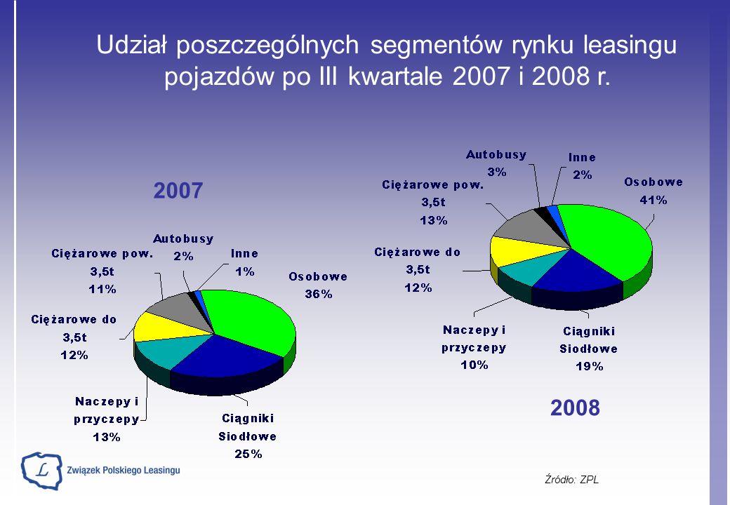 Źródło: ZPL Udział poszczególnych segmentów rynku leasingu pojazdów po III kwartale 2007 i 2008 r.