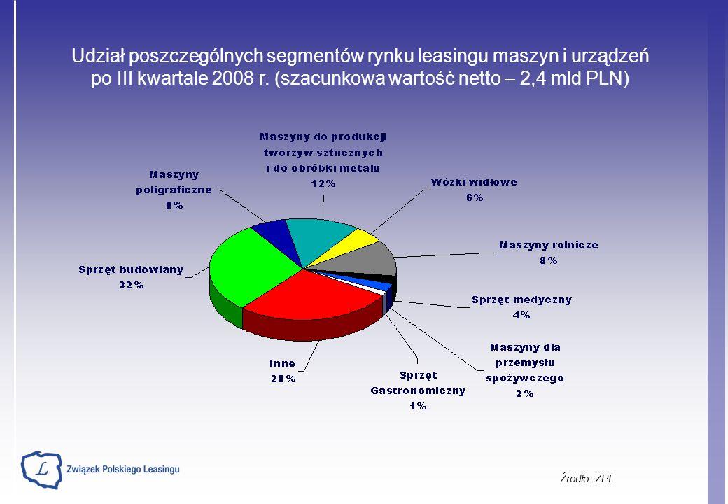 Źródło: ZPL Udział poszczególnych segmentów rynku leasingu maszyn i urządzeń po III kwartale 2008 r.
