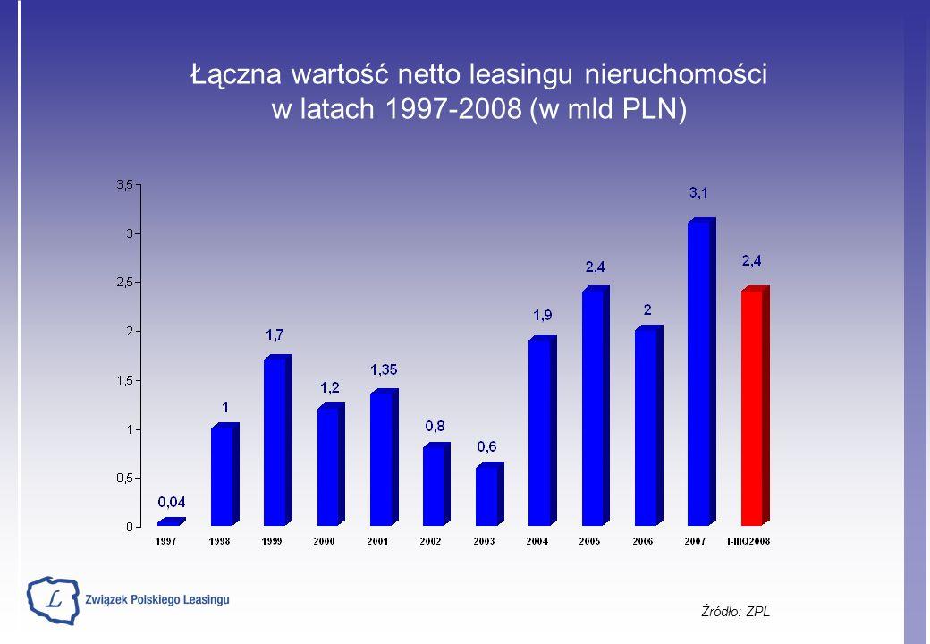 Źródło: ZPL Łączna wartość netto leasingu nieruchomości w latach 1997-2008 (w mld PLN)