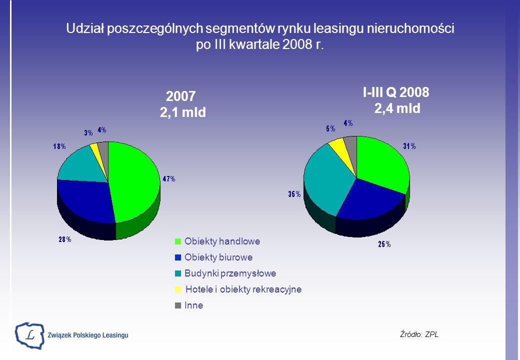Udział poszczególnych segmentów rynku leasingu nieruchomości po III kwartale 2008 r.