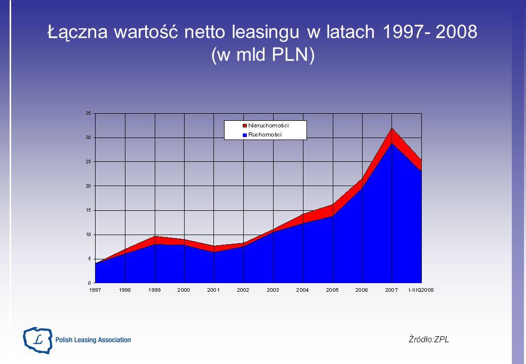 Łączna wartość netto leasingu w latach 1997- 2008 (w mld PLN) Źródło:ZPL