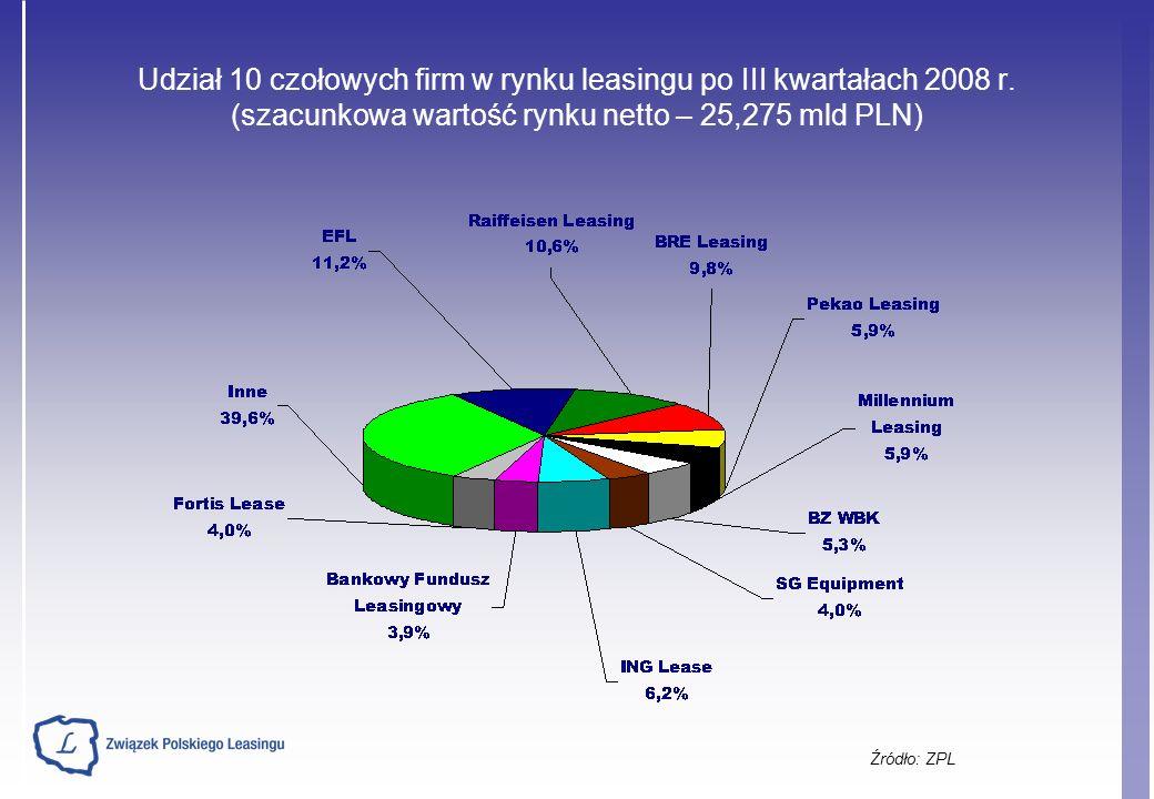 Udział 10 czołowych firm w rynku leasingu po III kwartałach 2008 r.