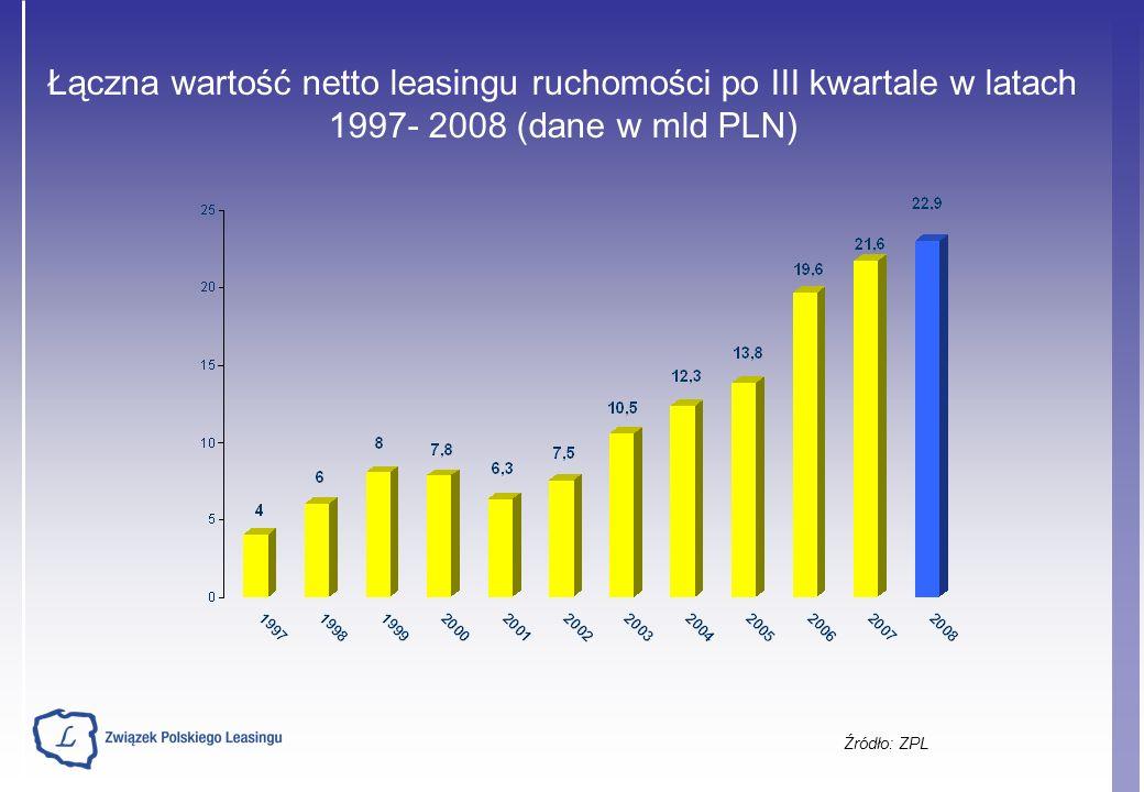 Źródło: ZPL Łączna wartość netto leasingu ruchomości po III kwartale w latach 1997- 2008 (dane w mld PLN)