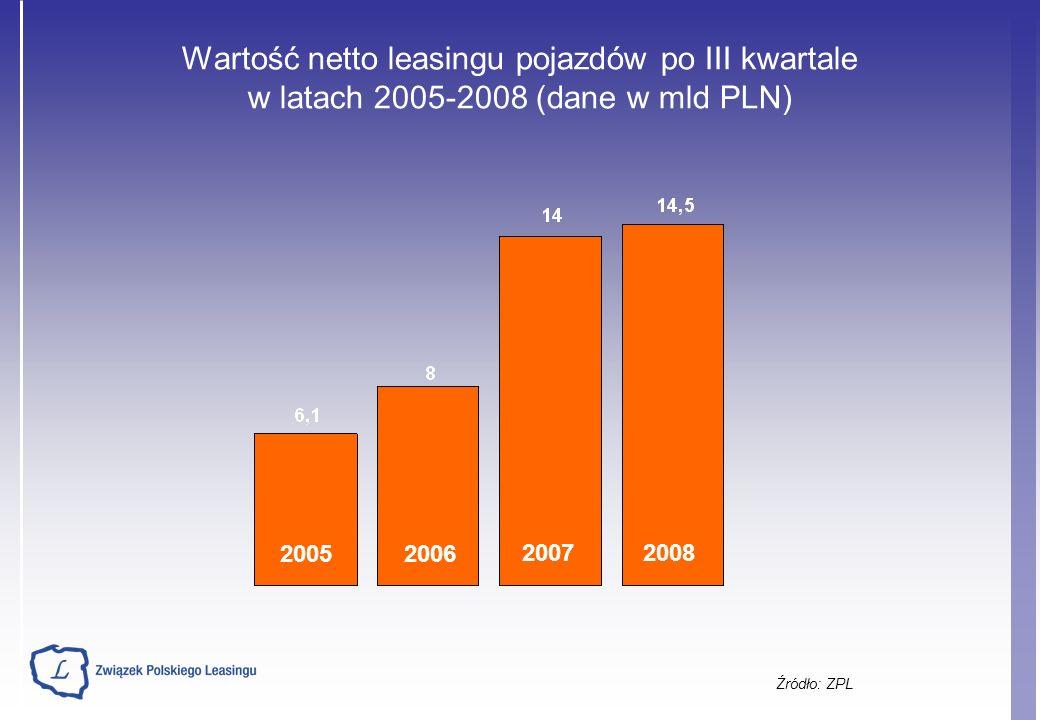 Wartość netto leasingu pojazdów po III kwartale w latach 2005-2008 (dane w mld PLN) Źródło: ZPL 20052006 20072008