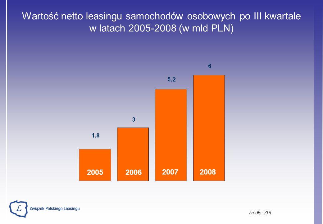 Wartość netto leasingu samochodów osobowych po III kwartale w latach 2005-2008 (w mld PLN) Źródło: ZPL 20052006 20072008