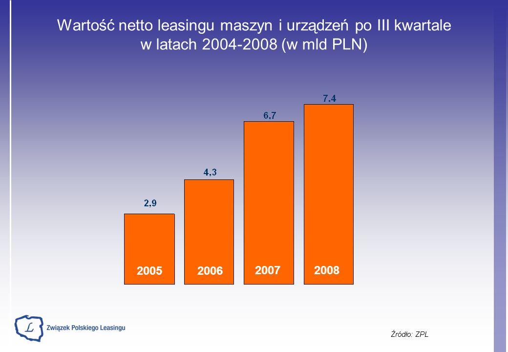 Wartość netto leasingu maszyn i urządzeń po III kwartale w latach 2004-2008 (w mld PLN) Źródło: ZPL 20052006 20072008