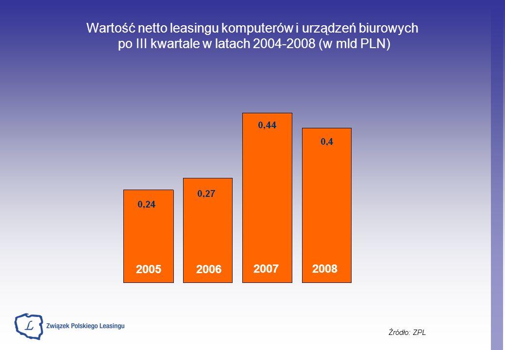 Wartość netto leasingu komputerów i urządzeń biurowych po III kwartale w latach 2004-2008 (w mld PLN) Źródło: ZPL 20052006 20072008