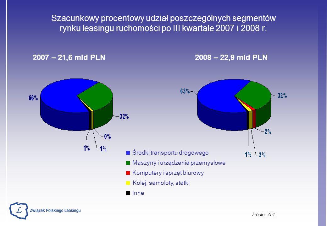 Szacunkowy procentowy udział poszczególnych segmentów rynku leasingu ruchomości po III kwartale 2007 i 2008 r.