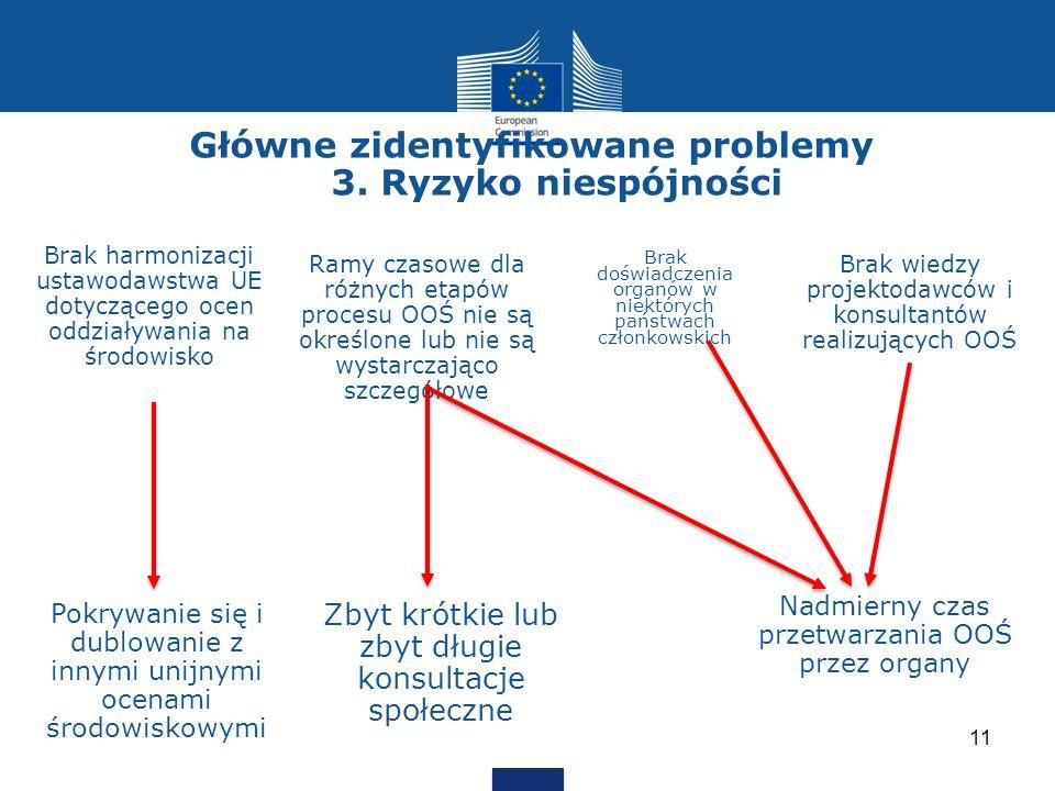 Główne zidentyfikowane problemy 3. Ryzyko niespójności Pokrywanie się i dublowanie z innymi unijnymi ocenami środowiskowymi Zbyt krótkie lub zbyt dług