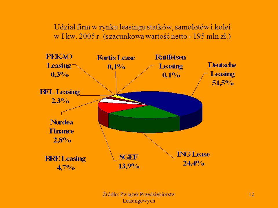 Źródło: Związek Przedsiębiorstw Leasingowych 12 Udział firm w rynku leasingu statków, samolotów i kolei w I kw. 2005 r. (szacunkowa wartość netto - 19