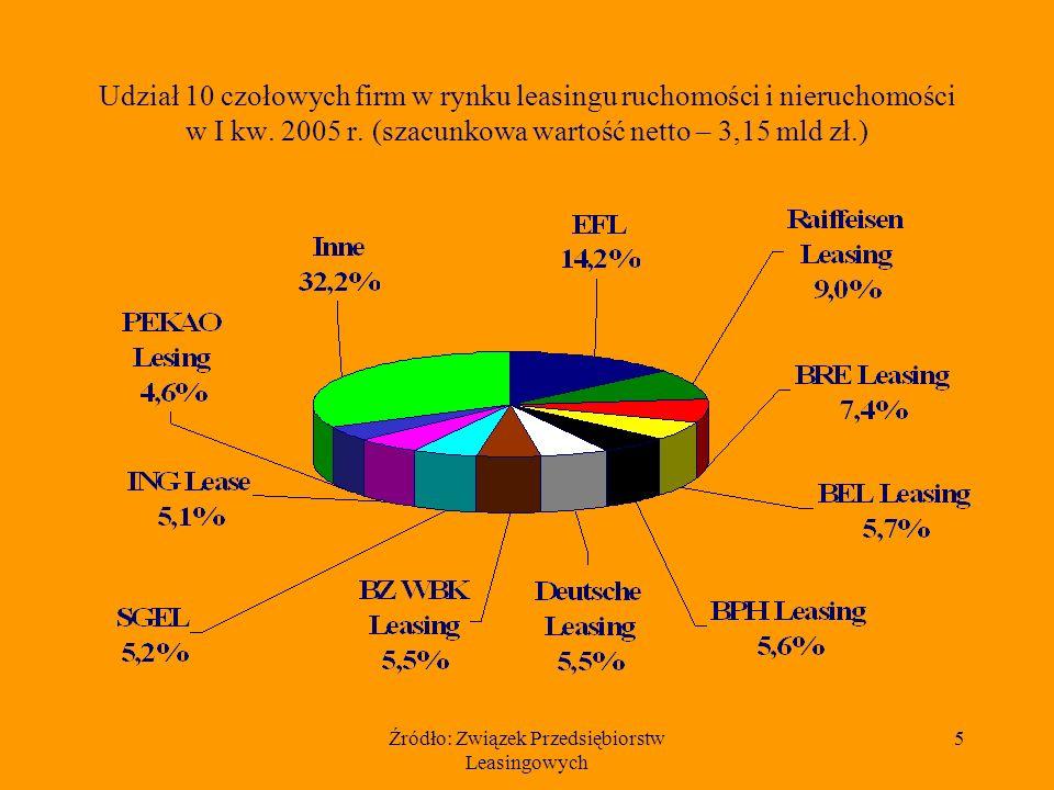 Źródło: Związek Przedsiębiorstw Leasingowych 5 Udział 10 czołowych firm w rynku leasingu ruchomości i nieruchomości w I kw. 2005 r. (szacunkowa wartoś