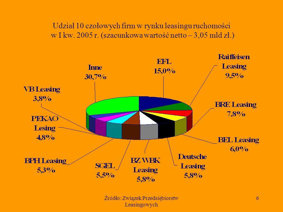 Źródło: Związek Przedsiębiorstw Leasingowych 6 Udział 10 czołowych firm w rynku leasingu ruchomości w I kw. 2005 r. (szacunkowa wartość netto – 3,05 m