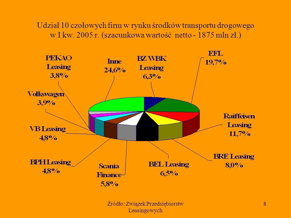 Źródło: Związek Przedsiębiorstw Leasingowych 8 Udział 10 czołowych firm w rynku środków transportu drogowego w I kw. 2005 r. (szacunkowa wartość netto