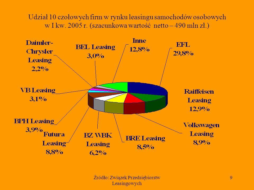 Źródło: Związek Przedsiębiorstw Leasingowych 9 Udział 10 czołowych firm w rynku leasingu samochodów osobowych w I kw. 2005 r. (szacunkowa wartość nett
