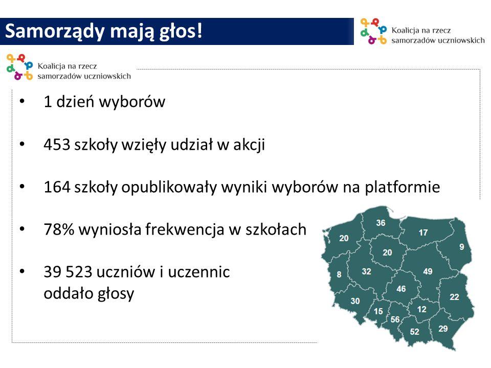 Samorządy mają głos! 1 dzień wyborów 453 szkoły wzięły udział w akcji 164 szkoły opublikowały wyniki wyborów na platformie 78% wyniosła frekwencja w s