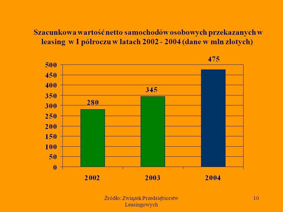 Źródło: Związek Przedsiębiorstw Leasingowych 10 Szacunkowa wartość netto samochodów osobowych przekazanych w leasing w I półroczu w latach 2002 - 2004