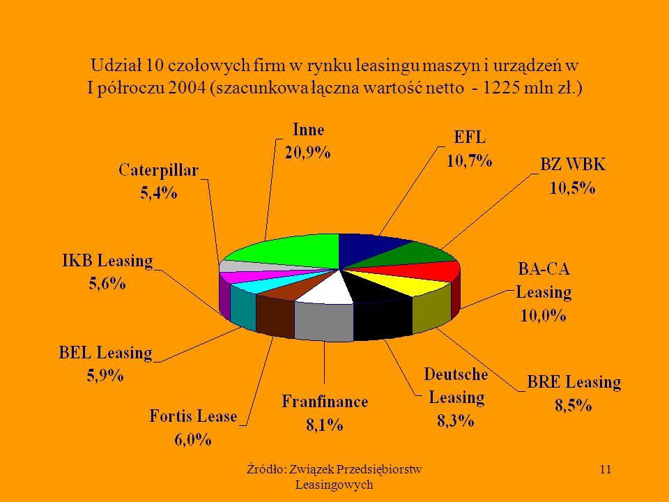 Źródło: Związek Przedsiębiorstw Leasingowych 11 Udział 10 czołowych firm w rynku leasingu maszyn i urządzeń w I półroczu 2004 (szacunkowa łączna wartość netto - 1225 mln zł.)