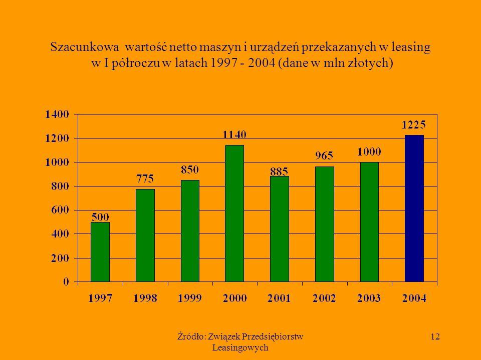Źródło: Związek Przedsiębiorstw Leasingowych 12 Szacunkowa wartość netto maszyn i urządzeń przekazanych w leasing w I półroczu w latach 1997 - 2004 (dane w mln złotych)