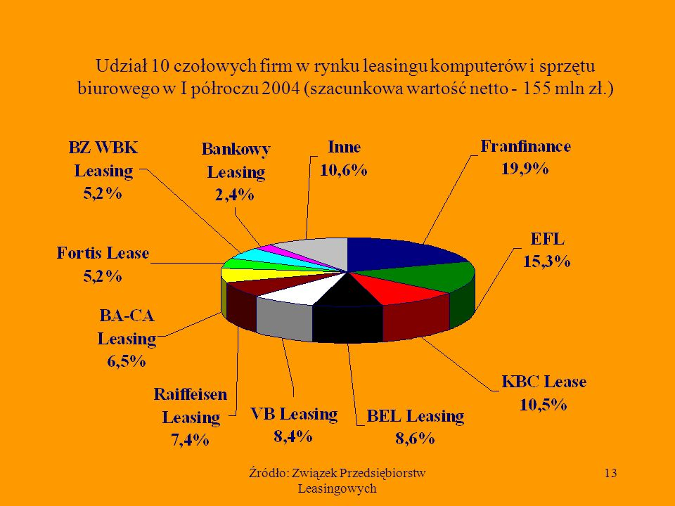 Źródło: Związek Przedsiębiorstw Leasingowych 13 Udział 10 czołowych firm w rynku leasingu komputerów i sprzętu biurowego w I półroczu 2004 (szacunkowa wartość netto - 155 mln zł.)