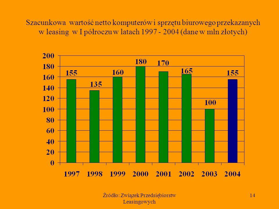 Źródło: Związek Przedsiębiorstw Leasingowych 14 Szacunkowa wartość netto komputerów i sprzętu biurowego przekazanych w leasing w I półroczu w latach 1997 - 2004 (dane w mln złotych)