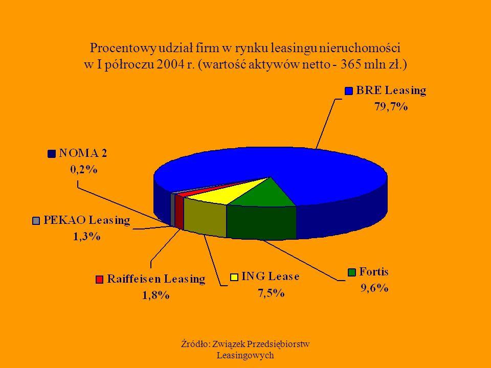 Źródło: Związek Przedsiębiorstw Leasingowych Procentowy udział firm w rynku leasingu nieruchomości w I półroczu 2004 r.