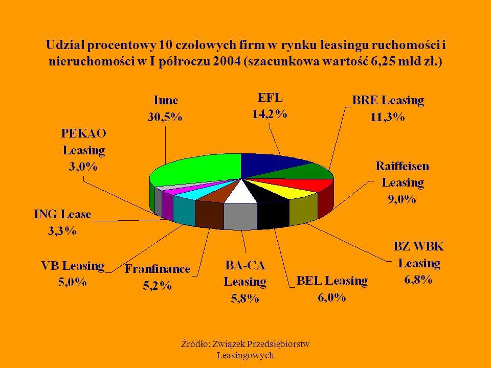 Źródło: Związek Przedsiębiorstw Leasingowych Udział procentowy 10 czołowych firm w rynku leasingu ruchomości i nieruchomości w I półroczu 2004 (szacunkowa wartość 6,25 mld zł.)