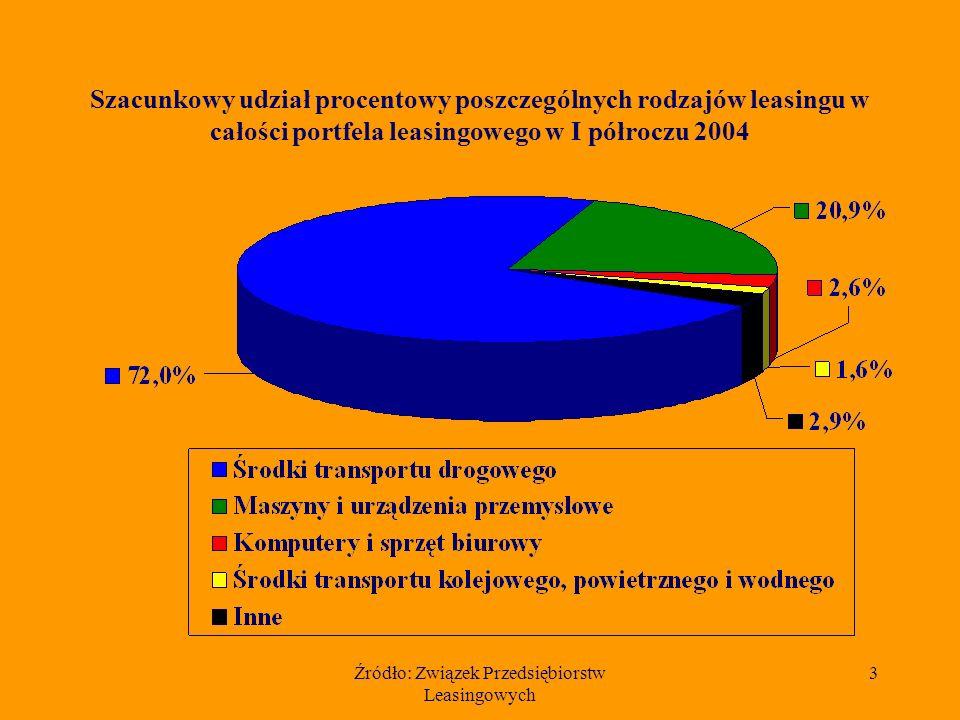 Źródło: Związek Przedsiębiorstw Leasingowych 3 Szacunkowy udział procentowy poszczególnych rodzajów leasingu w całości portfela leasingowego w I półroczu 2004