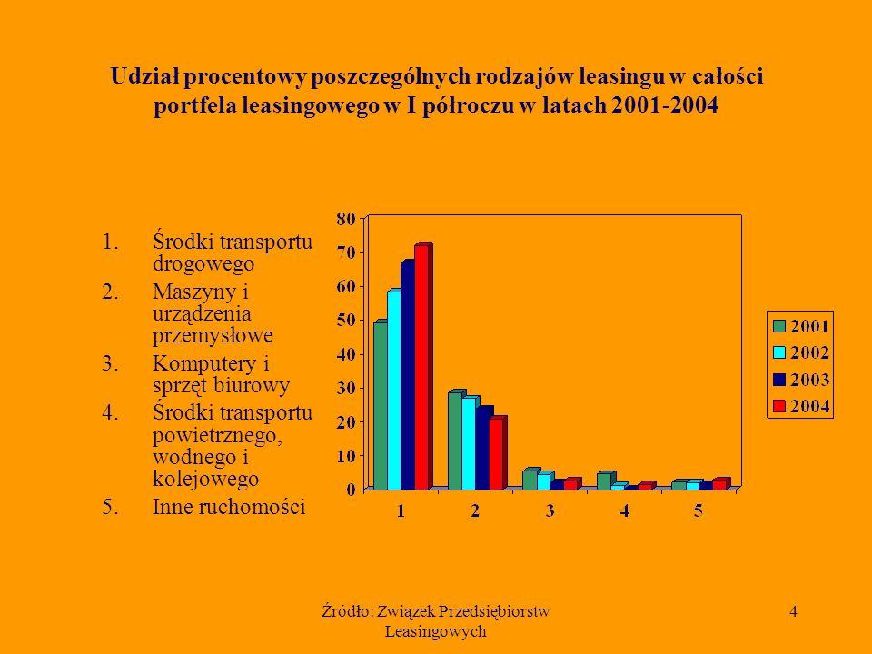Źródło: Związek Przedsiębiorstw Leasingowych 4 Udział procentowy poszczególnych rodzajów leasingu w całości portfela leasingowego w I półroczu w latach 2001-2004 1.