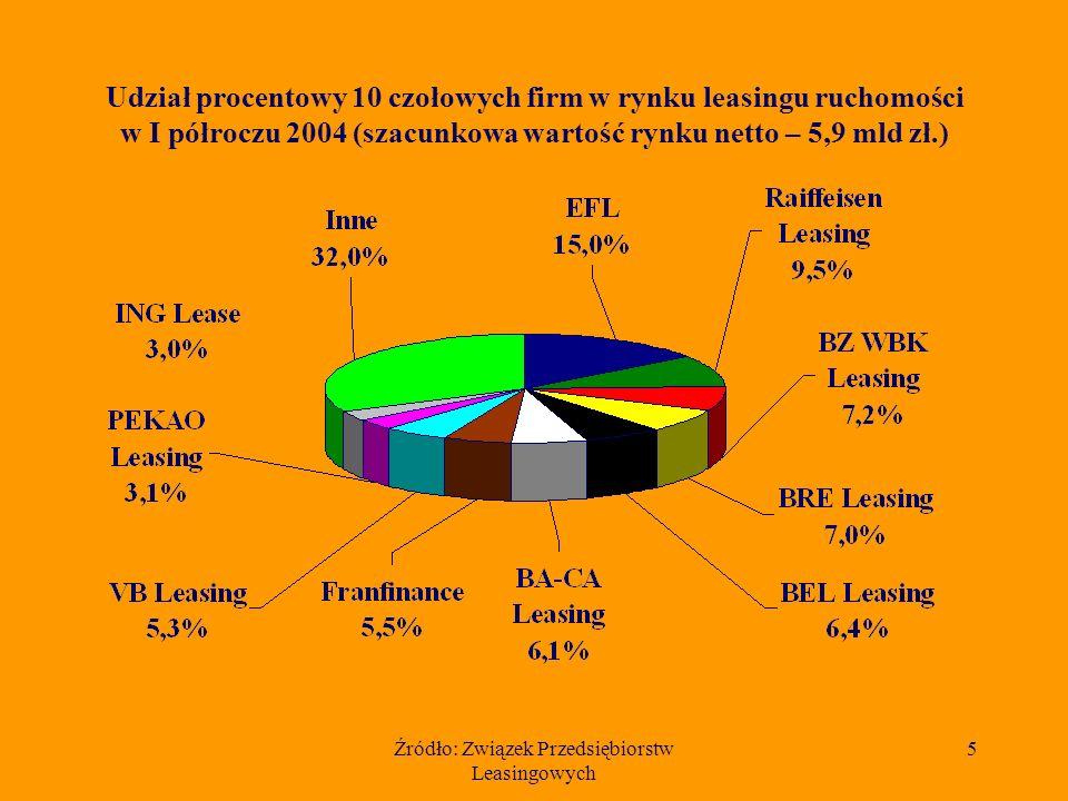 Źródło: Związek Przedsiębiorstw Leasingowych 5 Udział procentowy 10 czołowych firm w rynku leasingu ruchomości w I półroczu 2004 (szacunkowa wartość rynku netto – 5,9 mld zł.)