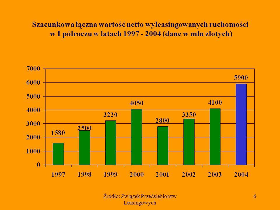 Źródło: Związek Przedsiębiorstw Leasingowych 6 Szacunkowa łączna wartość netto wyleasingowanych ruchomości w I półroczu w latach 1997 - 2004 (dane w mln złotych)